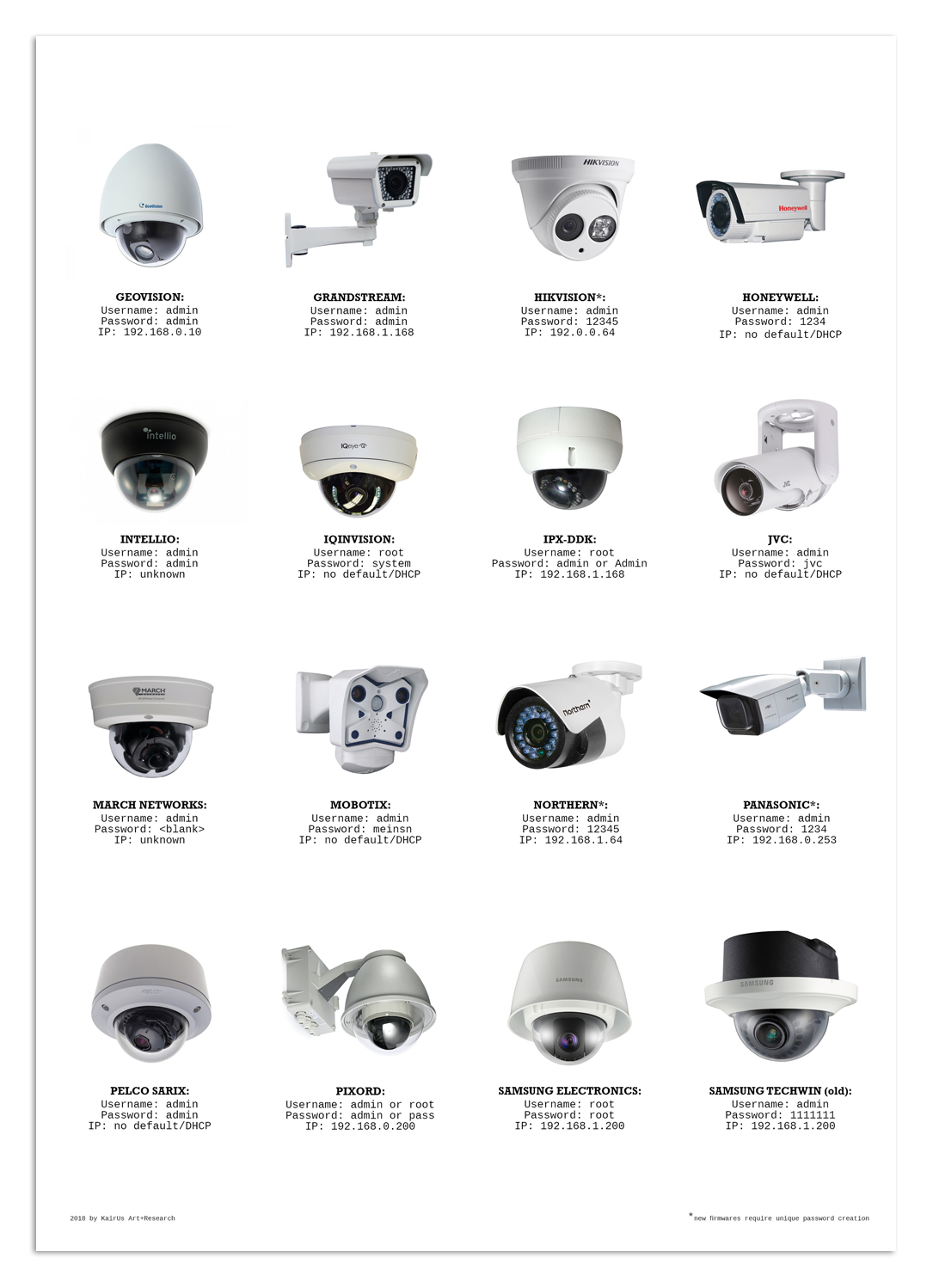 Admin Or insecuredesign: ip cameras with default login